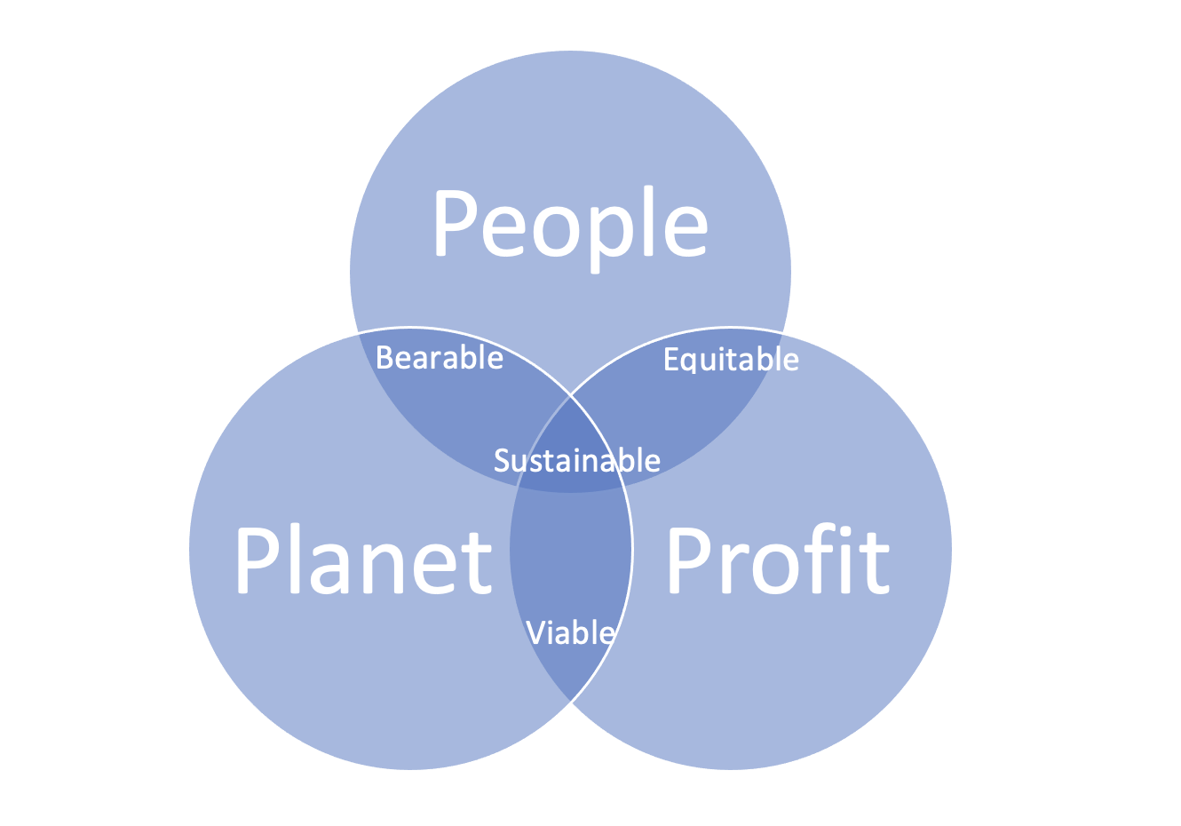 A Venn Diagram with three intersection elements. People, Planet, and Profit. The intersection of People and Planet is Bearable. People and Profit is Equitable. Planet and Profit is Viable. All three is Sustainable.